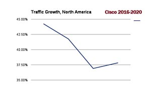 Traffic-growth-NA-2016-2020