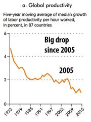 Productivity-World-Bank-180pix