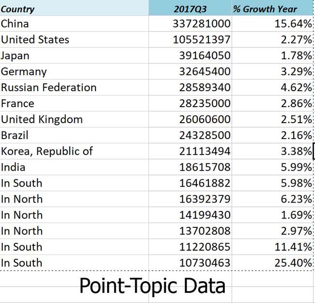 Top 18 broadband data 650