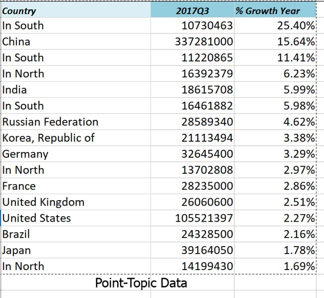 Top 18 growth rate 650