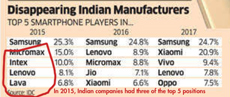 India mobile phones Economic Times IDC